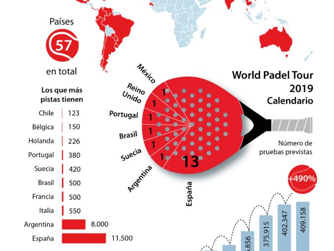 International expansion of Padel sport worldwide